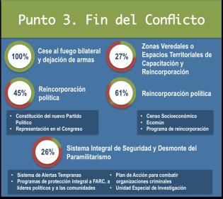 Infograma detallado por punto del acuerdo